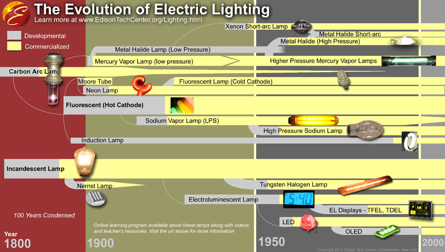 EvolutionOfLampsPoster-1-90