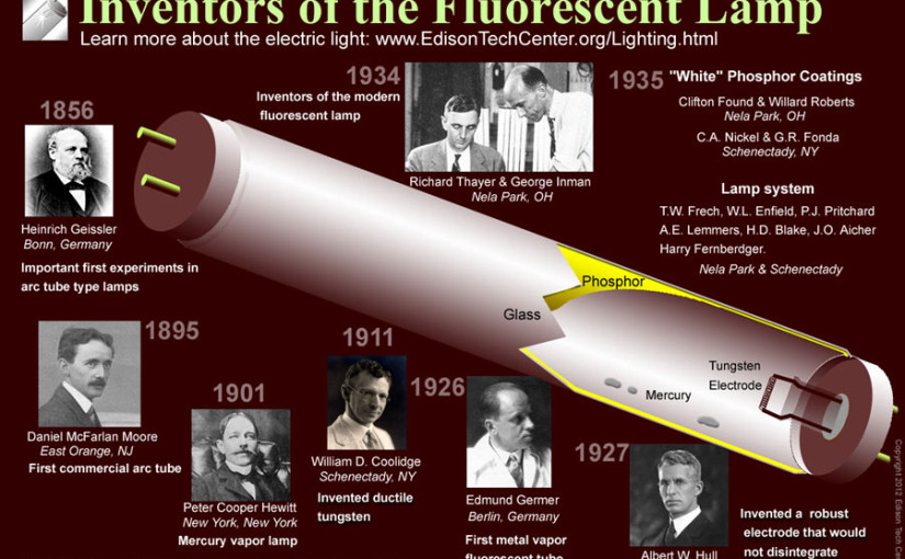 Who Invented the Fluorescent Lamp?