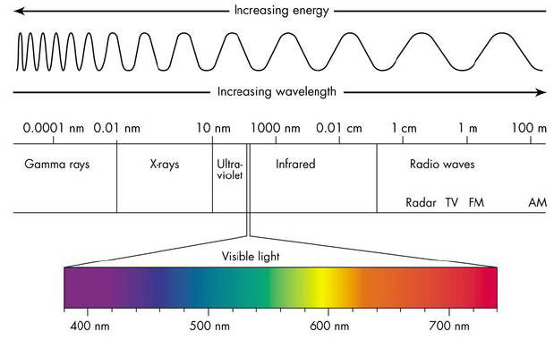 Radio-Light_spectrum